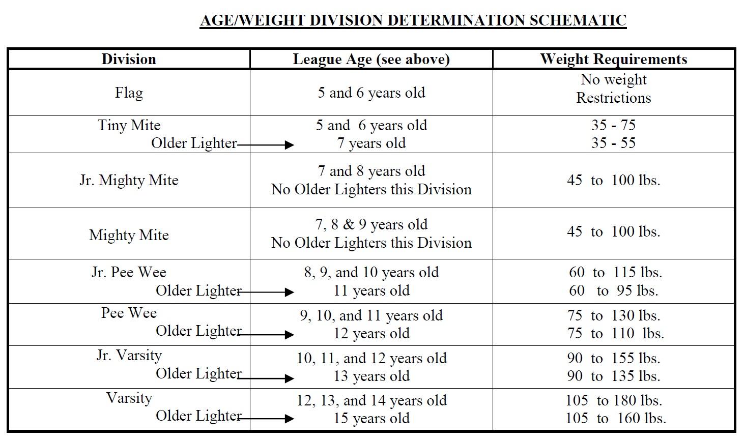 Documents weight chart geenschuldenfo Choice Image