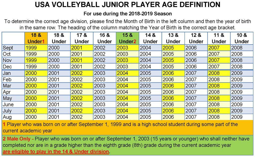How do I know what age I am eligible to play for?
