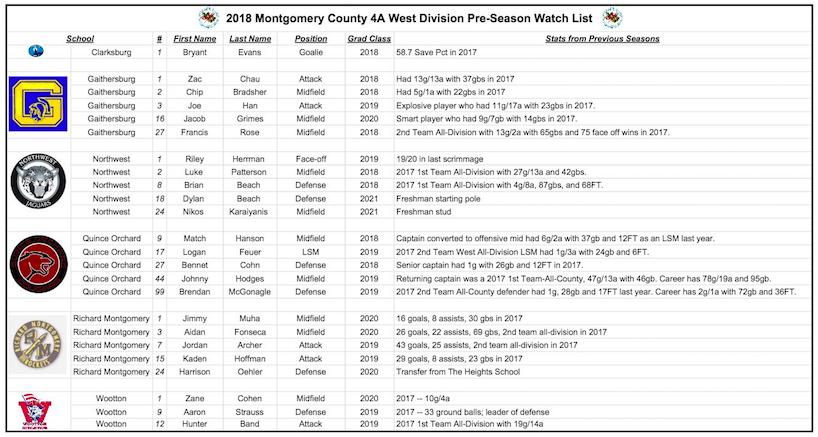 2018 4A West Division