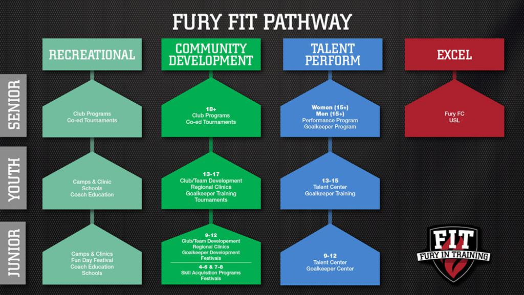 FIT Pathway Map