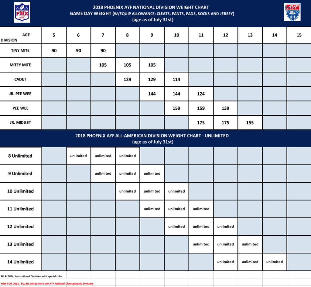 2018 ayf football divisions weight chart 2018 ayf division weight chart geenschuldenfo Image collections