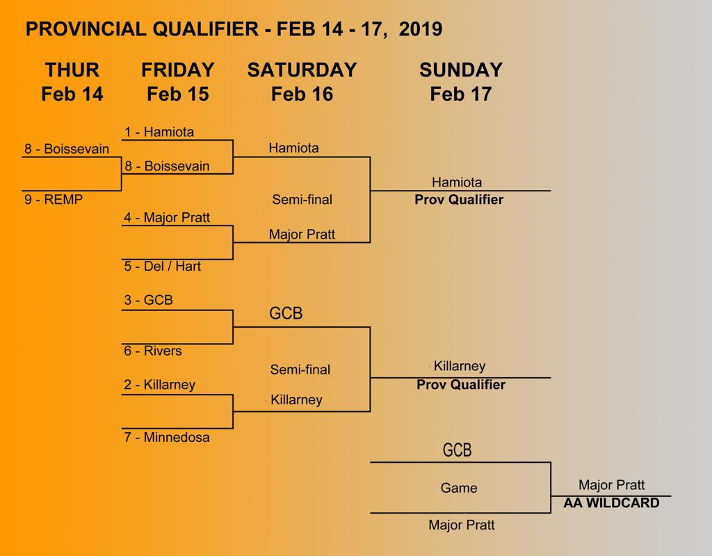 AA Provincial Qualifier