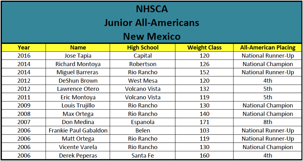 NHSCA Junior All-Americans