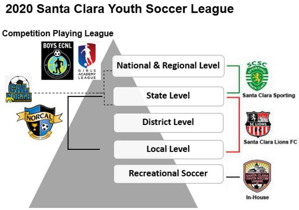 Santa Clara Youth Soccer Competitive Playing Levels