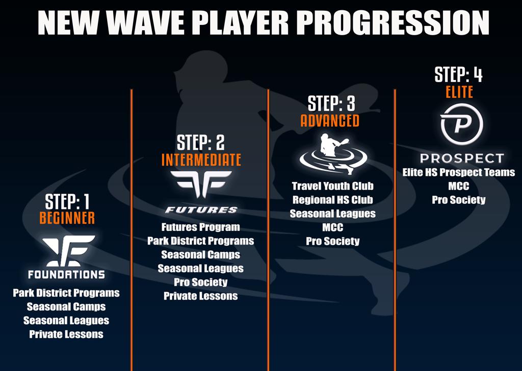 New Wave Lacrosse Boys Progression Model