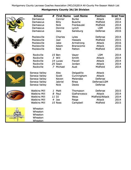 3A/2A Preseason All-County Watch List