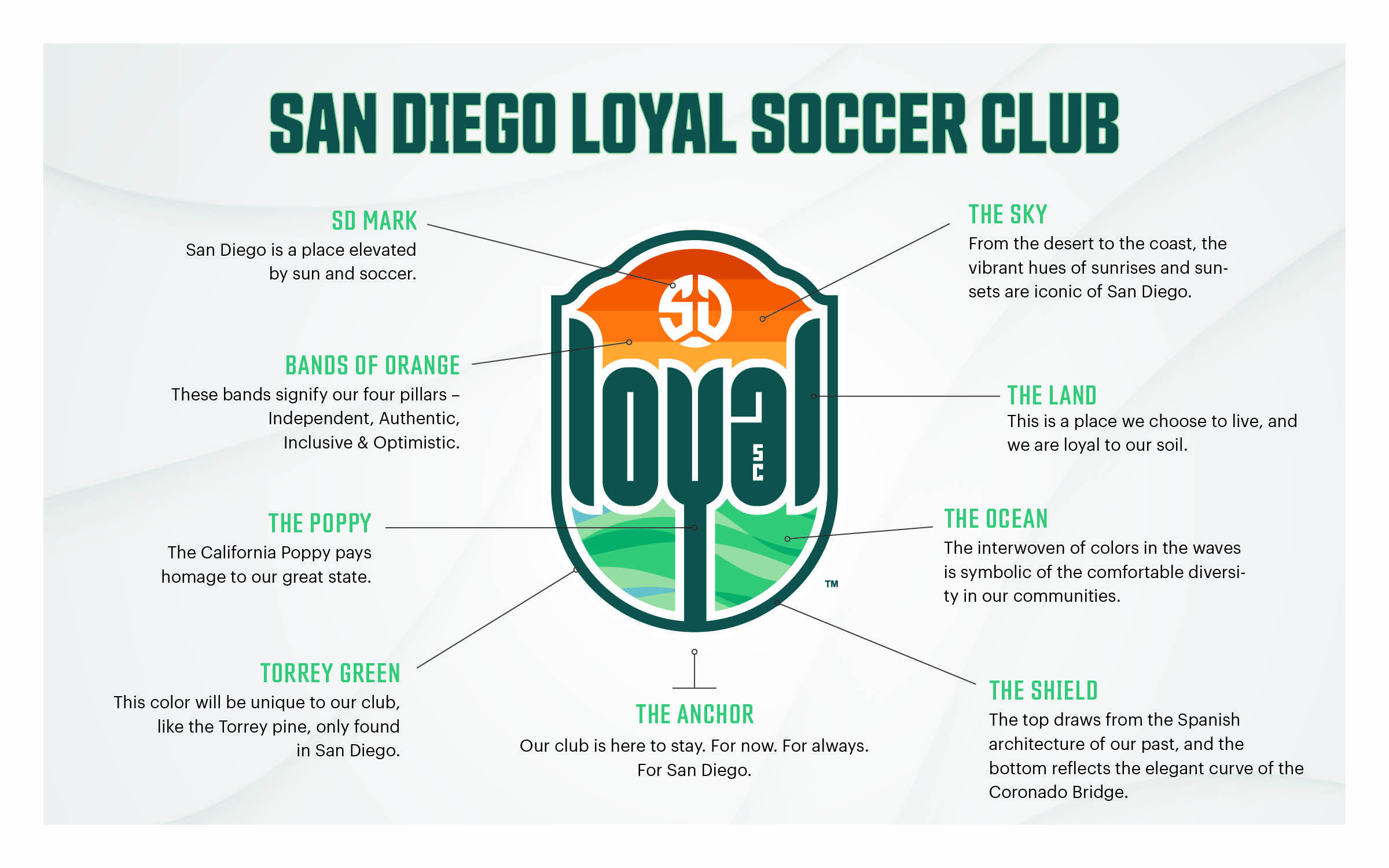 San Diego Loyal Know the Crest