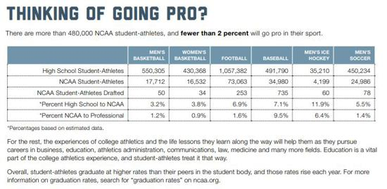 There are more than 480,000 student athletes, less than 2% go pro