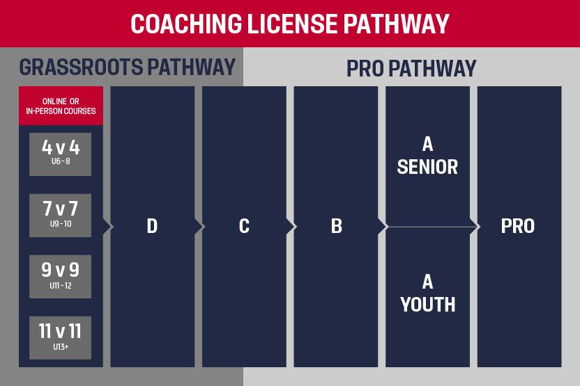 USSF Coaching License Pathway
