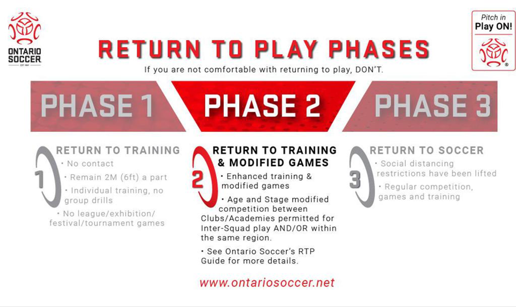 Ontario Soccer  - Phase 2 Expansion