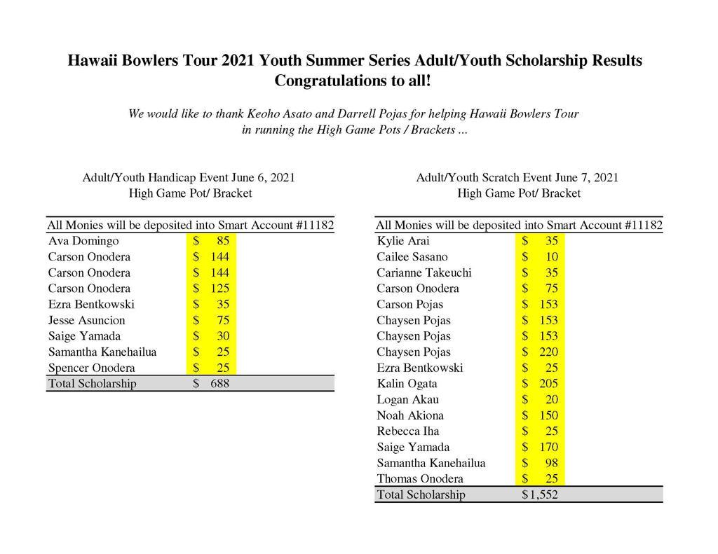 HBT 2021 Adult-Youth Doubles High Game Pots-Bracket Scholarship list