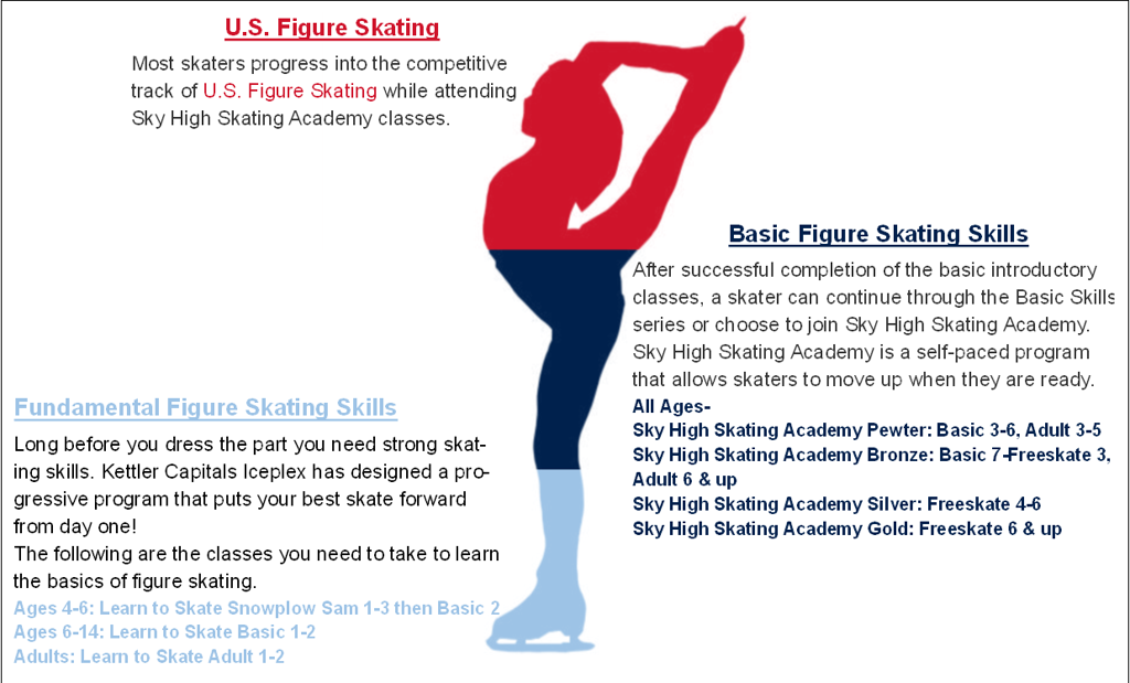 How to Become a Figure Skater
