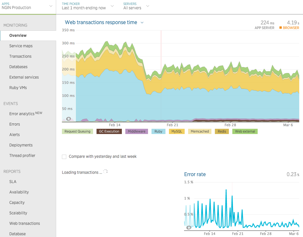 New Relic Ngin APM showing response time and error rate improvement.