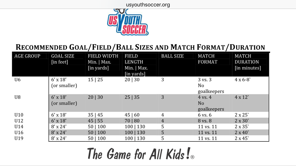 US YOUTH SOCCER GUIDE FOR PLAY
