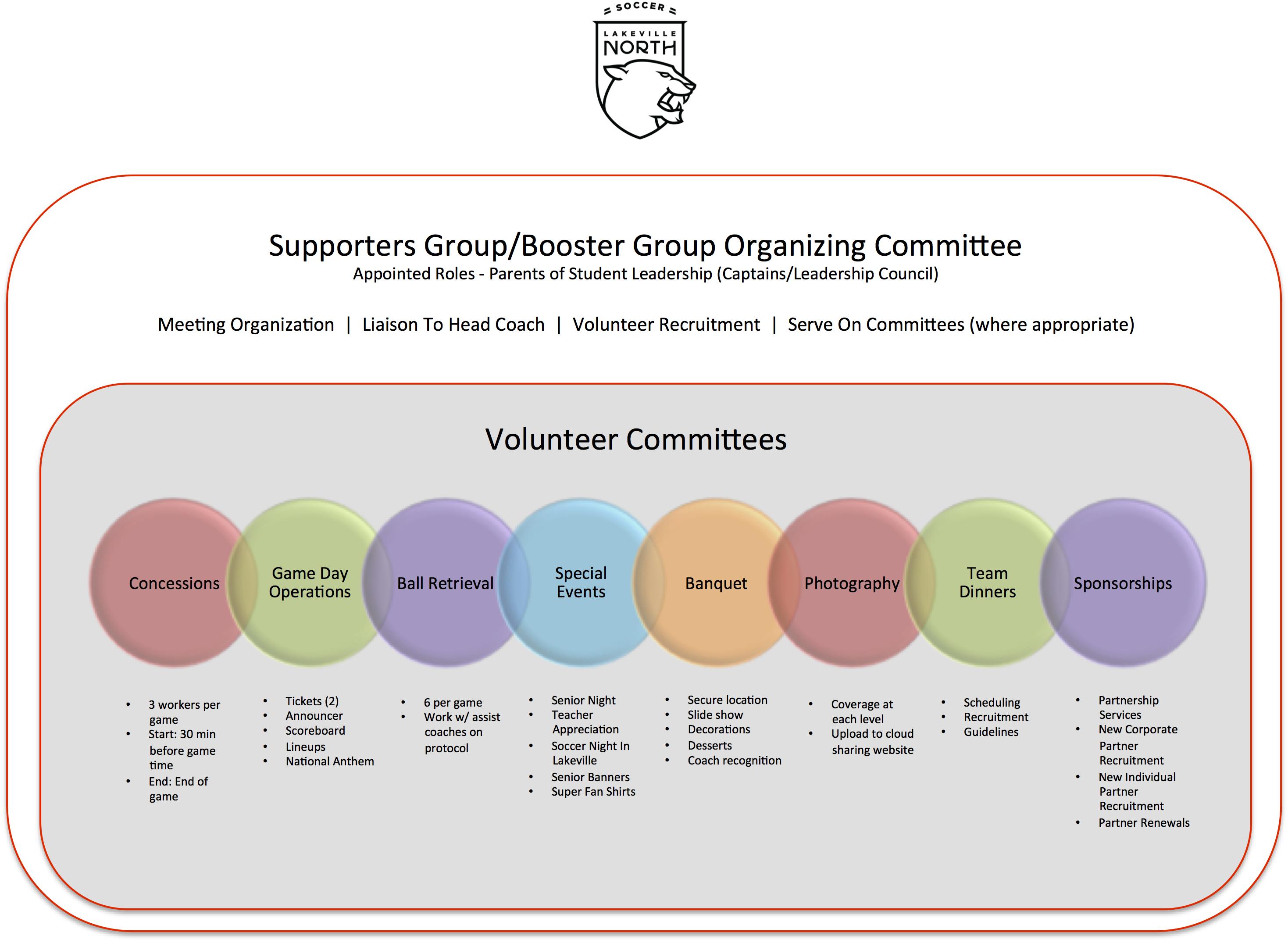 Booster Club - Volunteer Roles