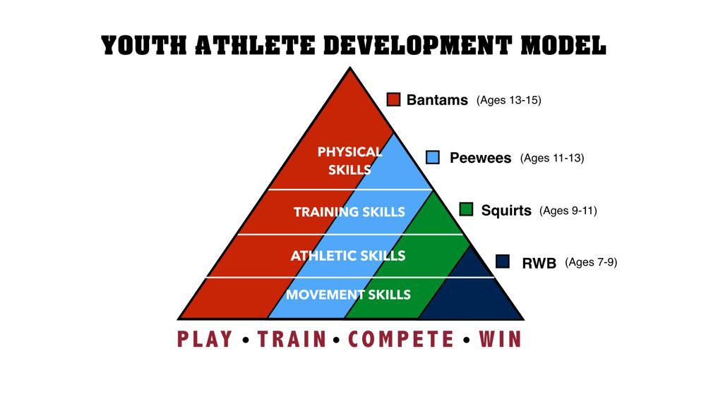 Hockey Dryland Training Philosophy