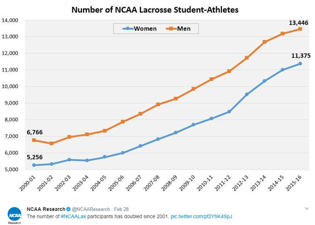 Lacrosse Growth - News on the Growth of the Sport