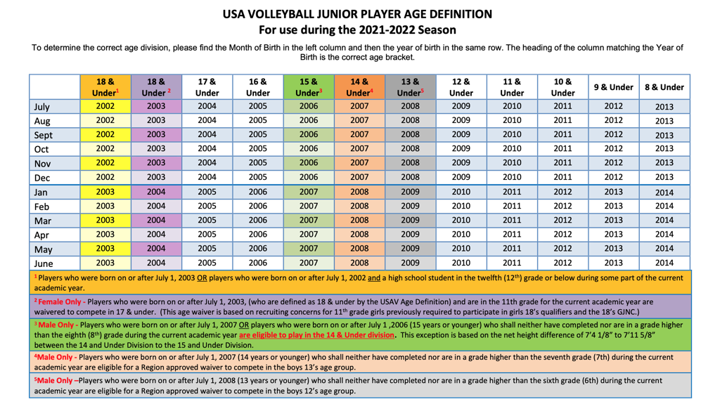 AGE CHART FOR THE 2021-22 SEASON