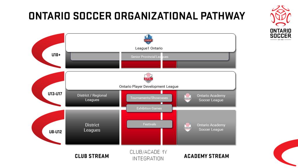 Ontario_Soccer_Organizational_Stream_FINAL_large.png