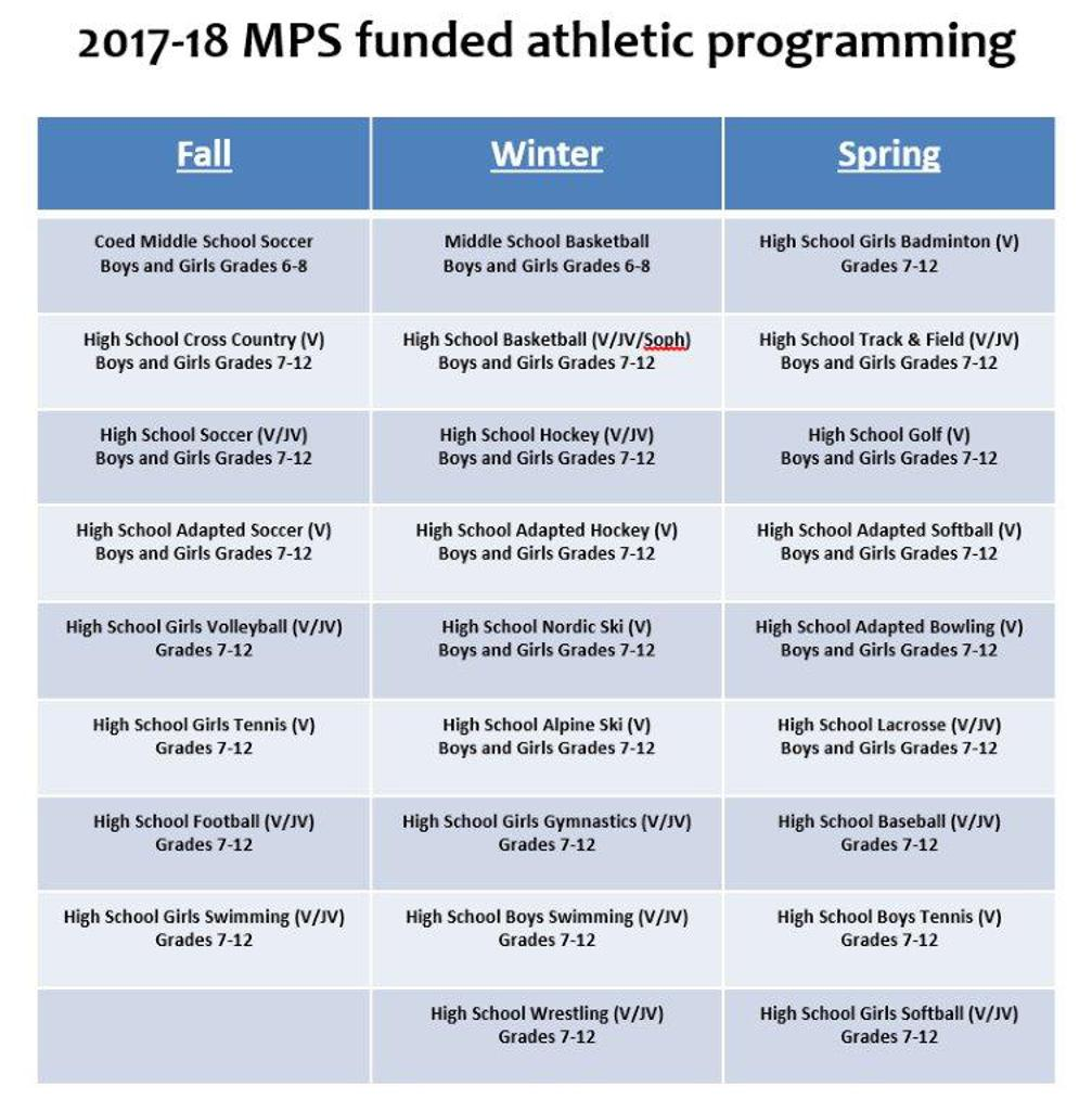2017-18 Funded Athletic Programming
