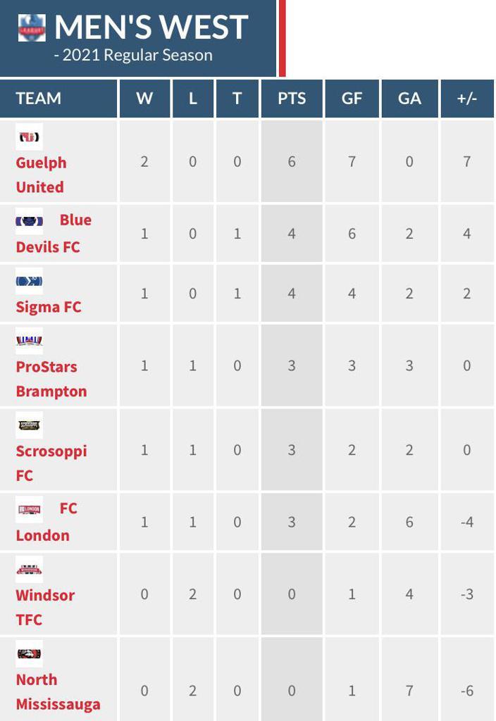 Men's Premier West Division table through matchweek 2