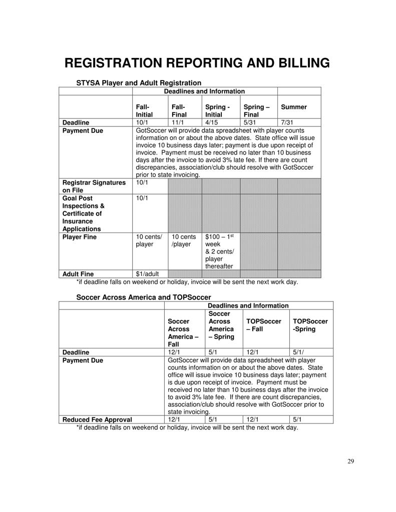 Registration Billing