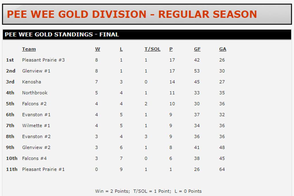 NSYHL - Peewee Gold Division - Regular Season Final Standings