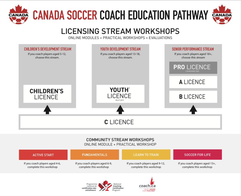 Canada Soccer Coach Education Pathway