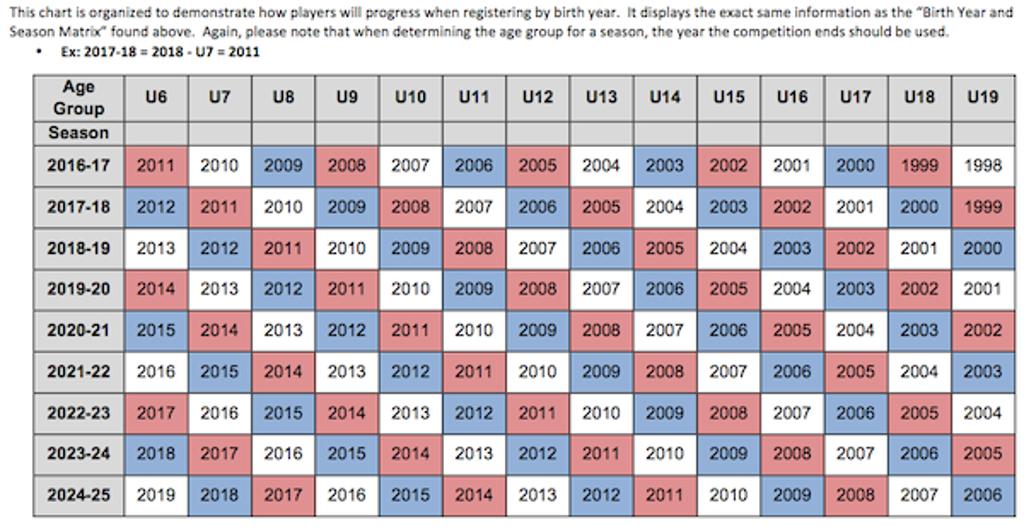 USSF Player Age Matrix