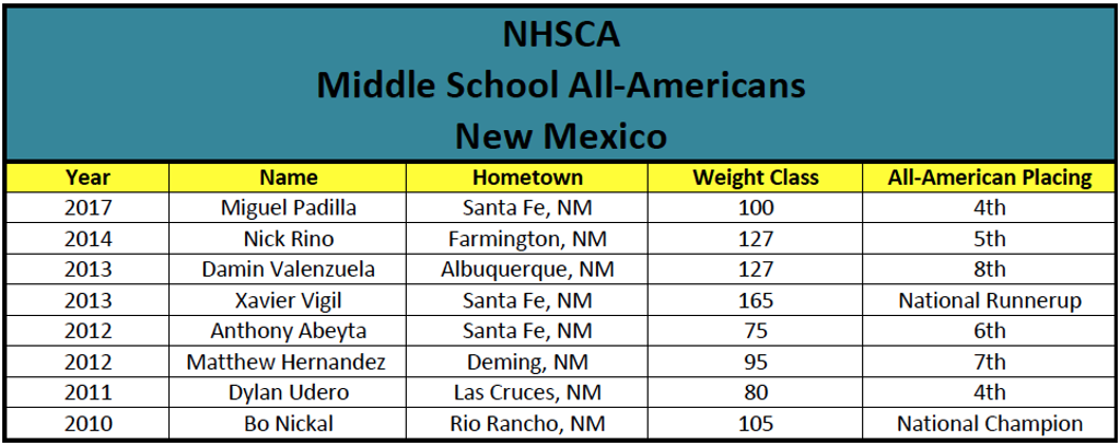 NHSCA Mid School All-Americans