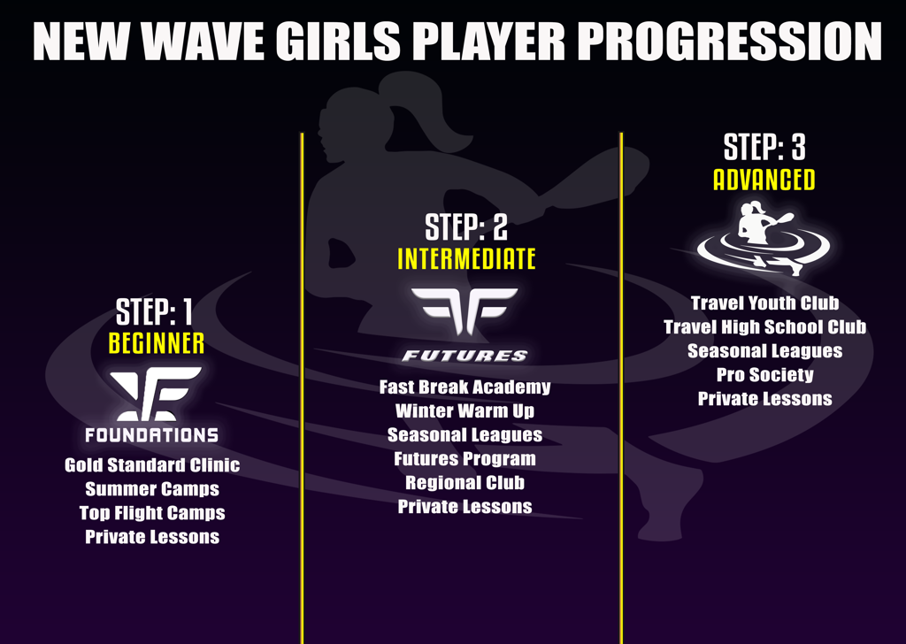 New Wave Lacrosse Girls Progression Model