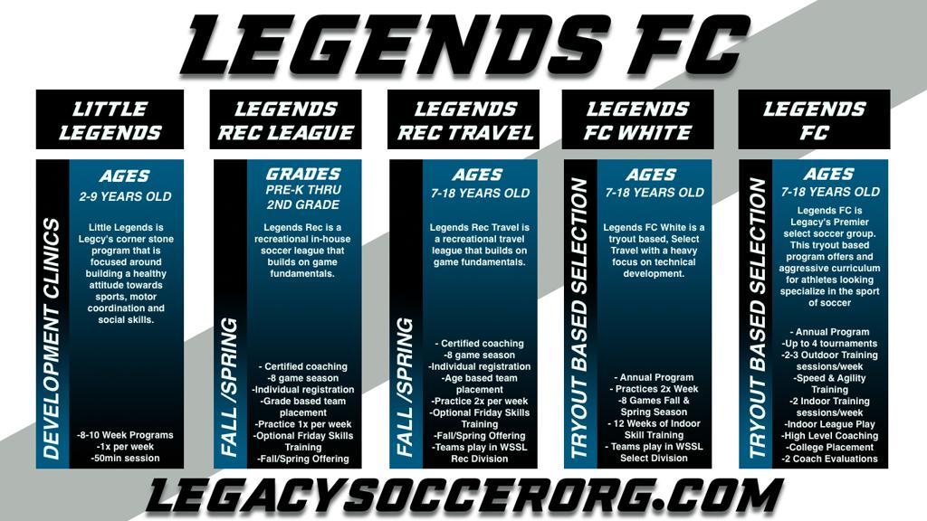 Legends Progression Chart