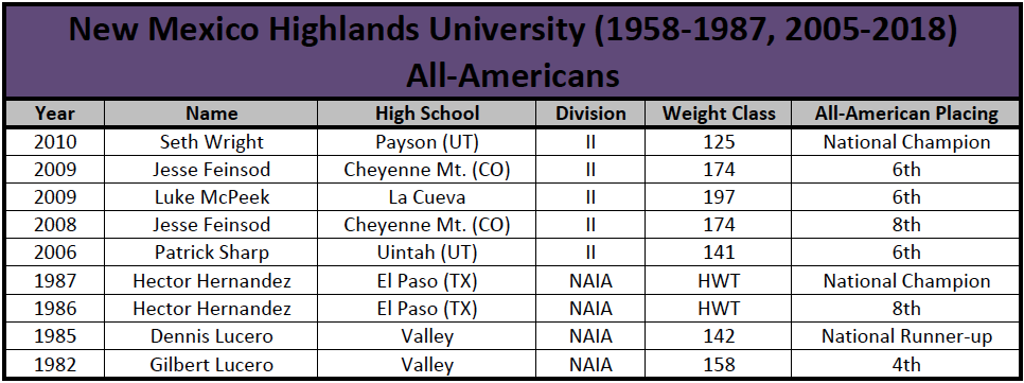 College NMHU All-Americans