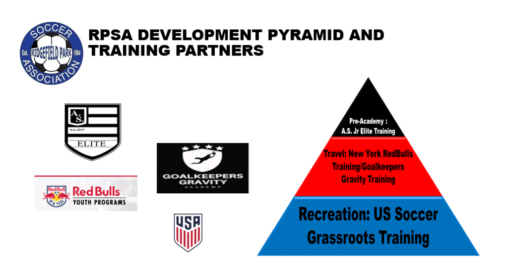 RPSA Development Pyramid and Training Partners