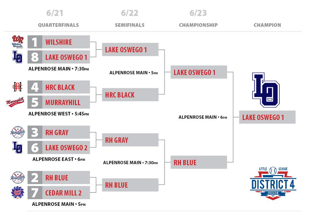 Honors Bracket