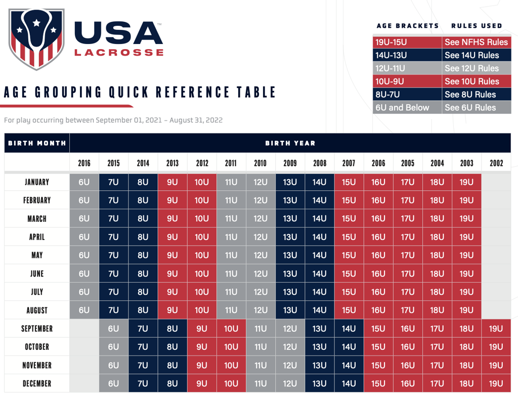 USA Lacrosse Age Chart for 2022