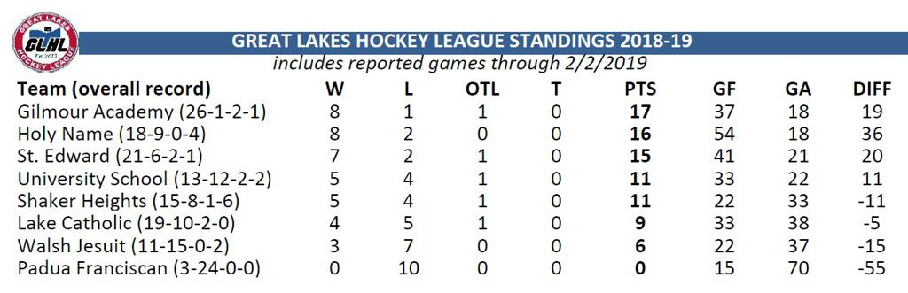Great Lakes Hockey League