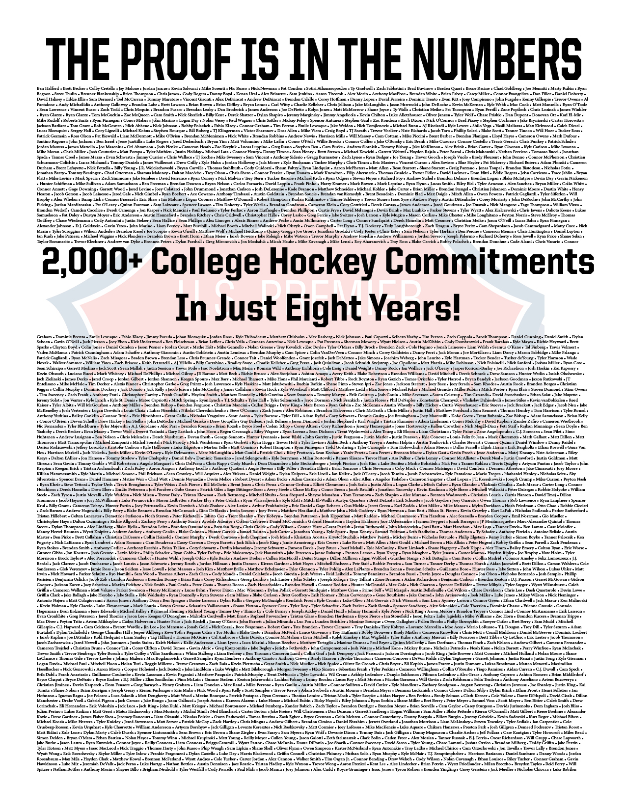 300+ NCAA Commitments In 2019-20