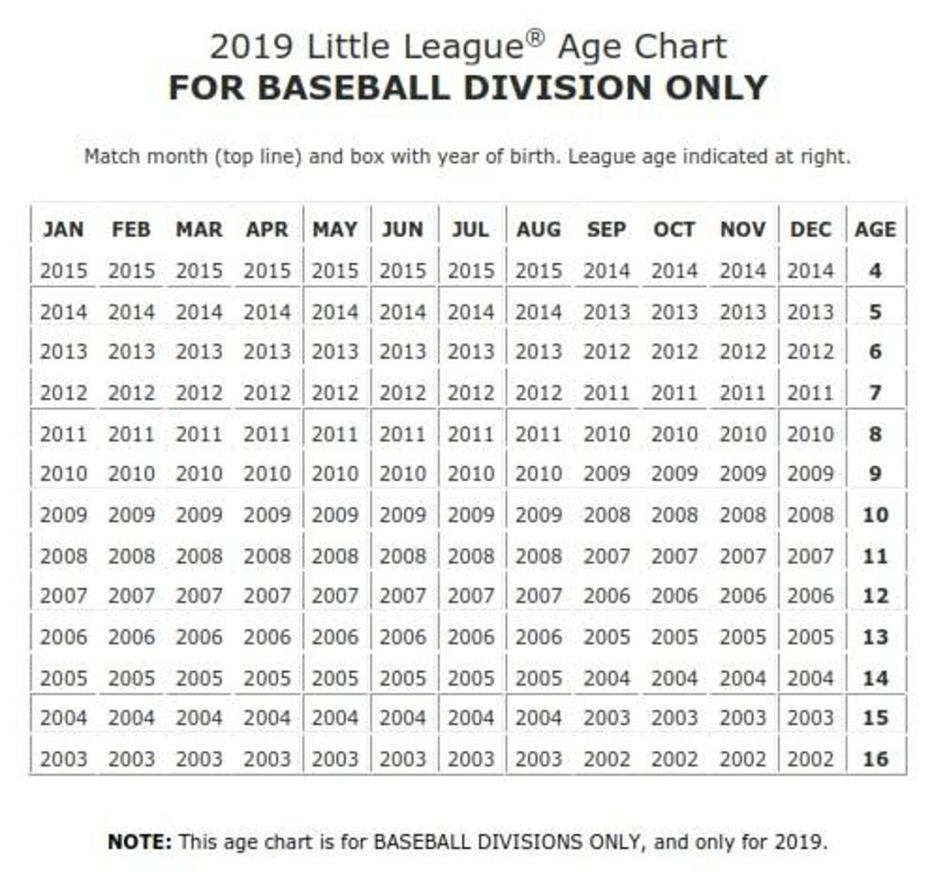 2019 Little League Age Chart
