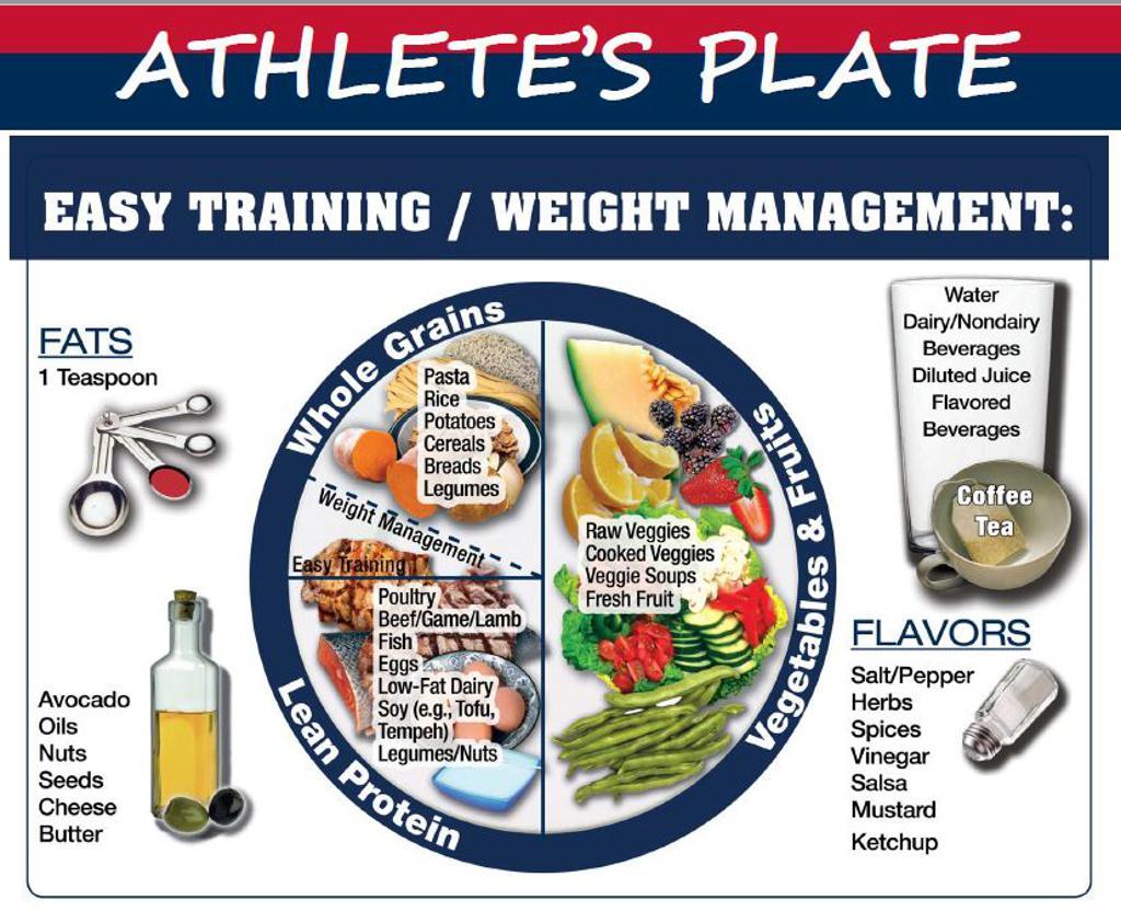 Athletes Plate