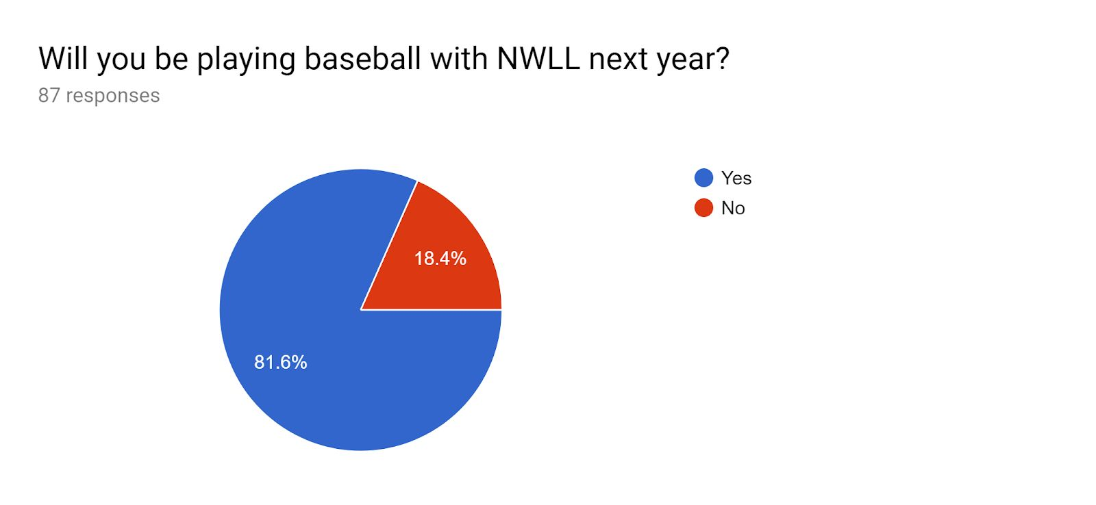 Playing baseball with NWLL in 2019 pie chart