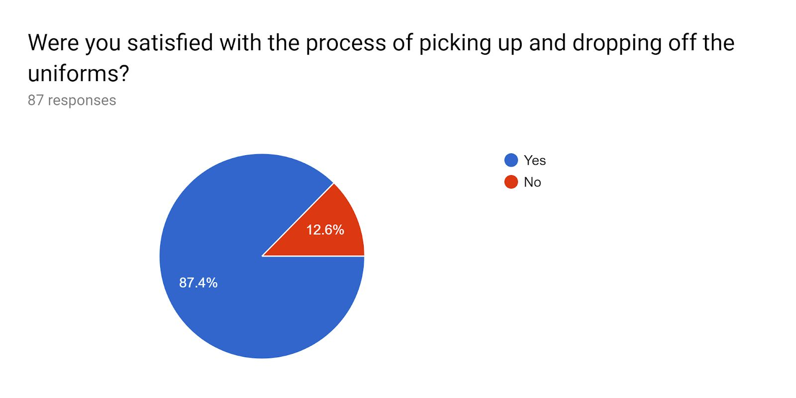 Uniform distribution satisfaction pie chart