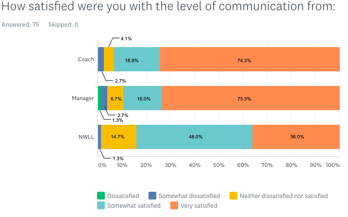 Satisfaction with communication from coaches and managers pie chart